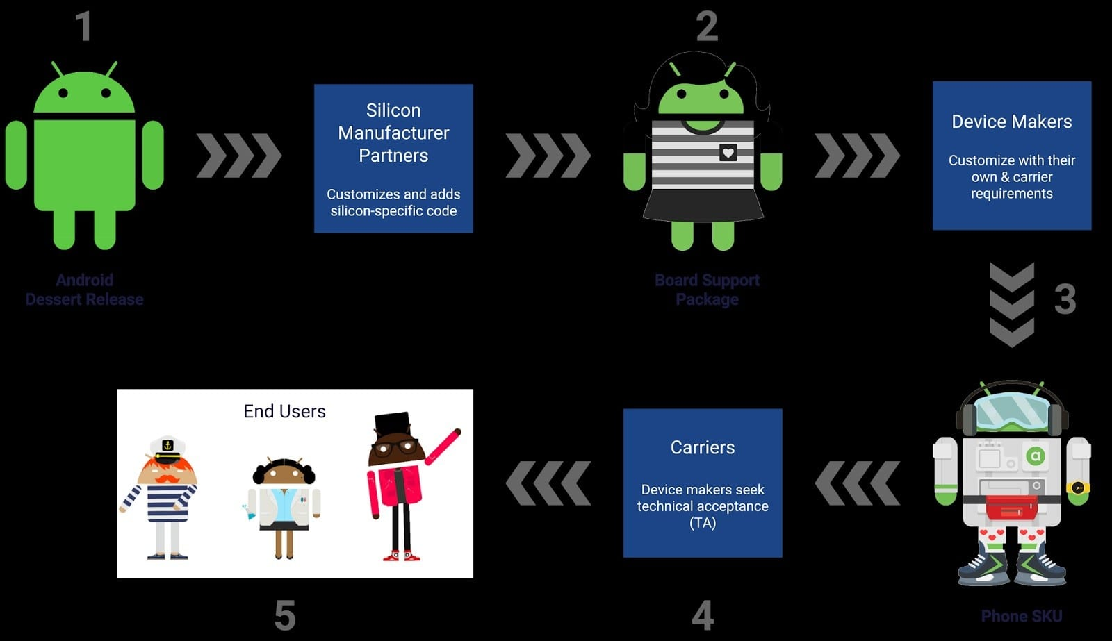 1494646546_android_os_development_lifecycle - project treble android project treble android o android güncellemeleri Android